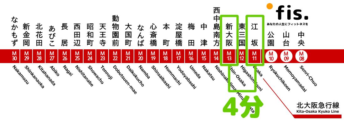 新大阪駅から江坂駅