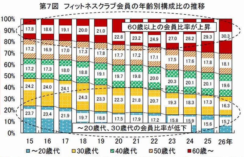 年齢別フィットネスグラフ