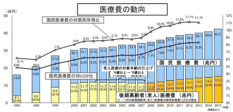 医療費上昇のグラフ