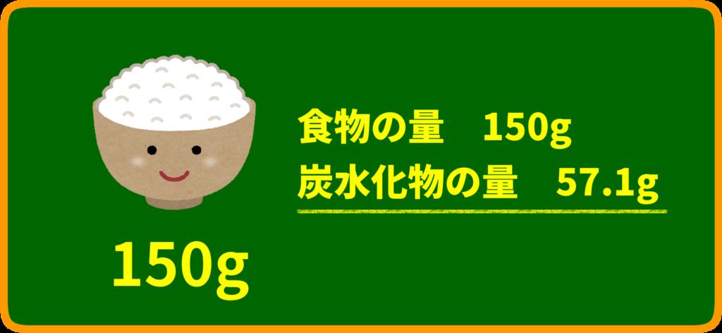 白米に含まれる炭水化物の量